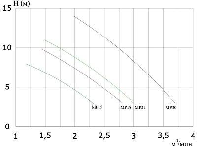 График производительности вертикального насоса для навоза серии MIX-PUMP