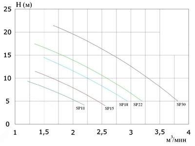 График производительности вертикального насоса для навоза серии SUPER-PUMP